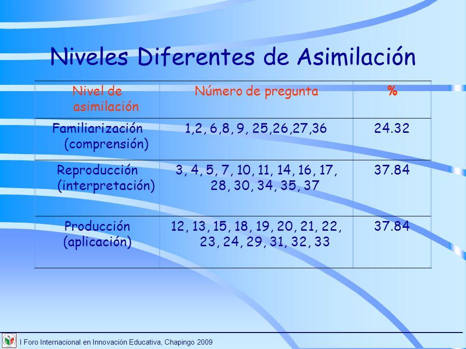 Niveles Diferentes de Asimilación