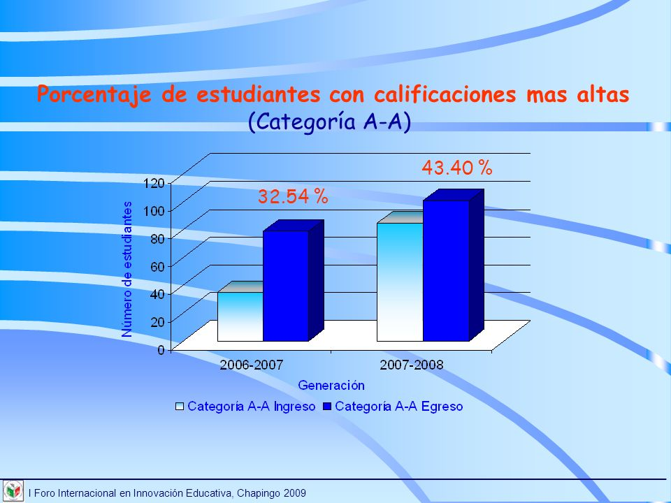 Porcentaje de estudiantes con calificaciones mas altas