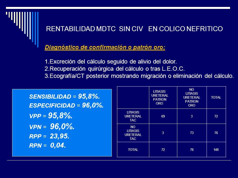 RENTABILIDAD MDTC SIN CIV EN COLICO NEFRITICO
