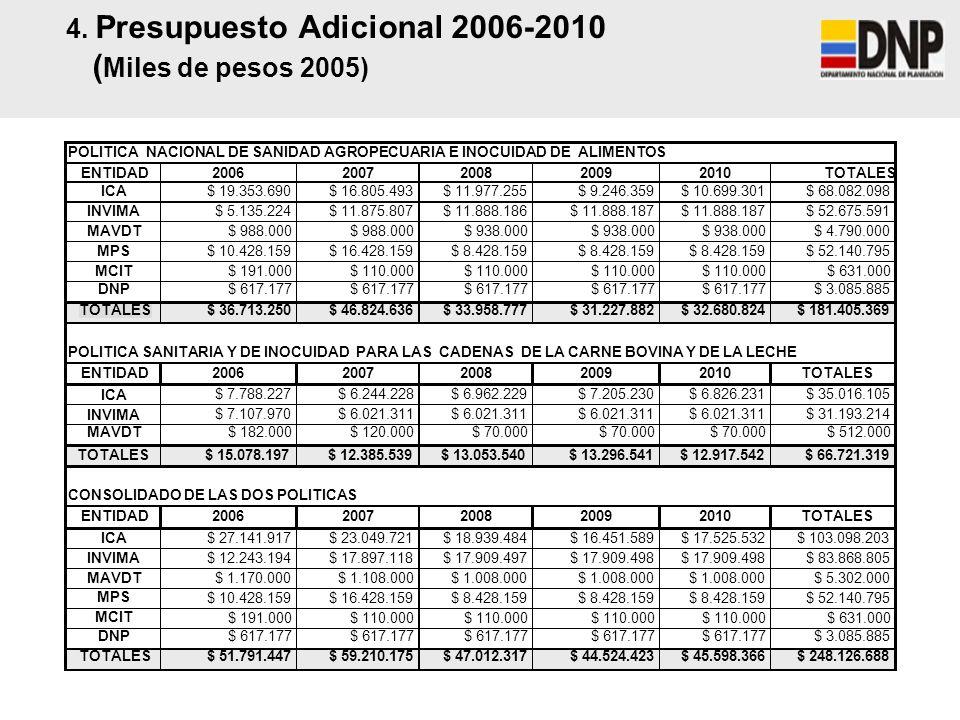 4. Presupuesto Adicional 2006-2010 (Miles de pesos 2005)