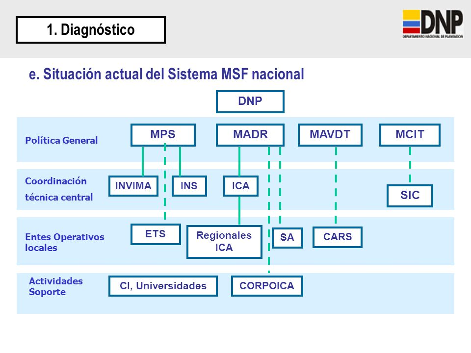 e. Situación actual del Sistema MSF nacional