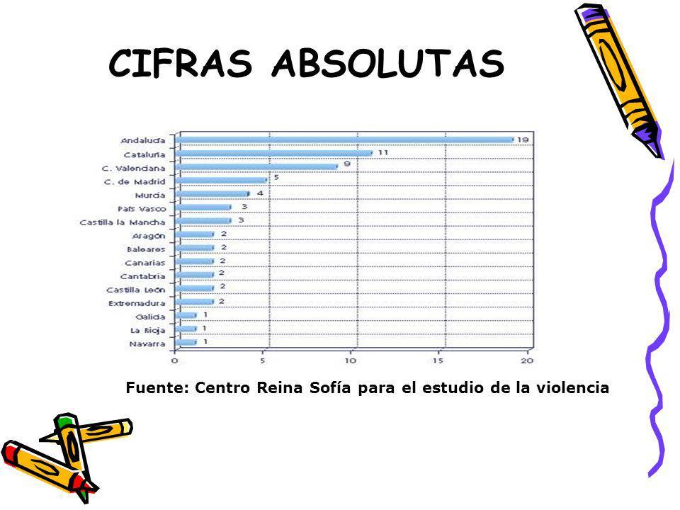 CIFRAS ABSOLUTAS Fuente: Centro Reina Sofía para el estudio de la violencia