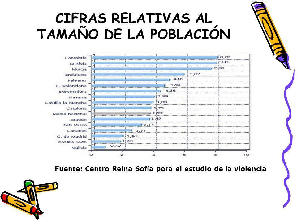 CIFRAS RELATIVAS AL TAMAÑO DE LA POBLACIÓN