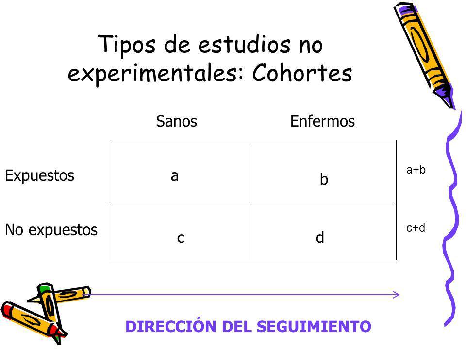 Tipos de estudios no experimentales: Cohortes