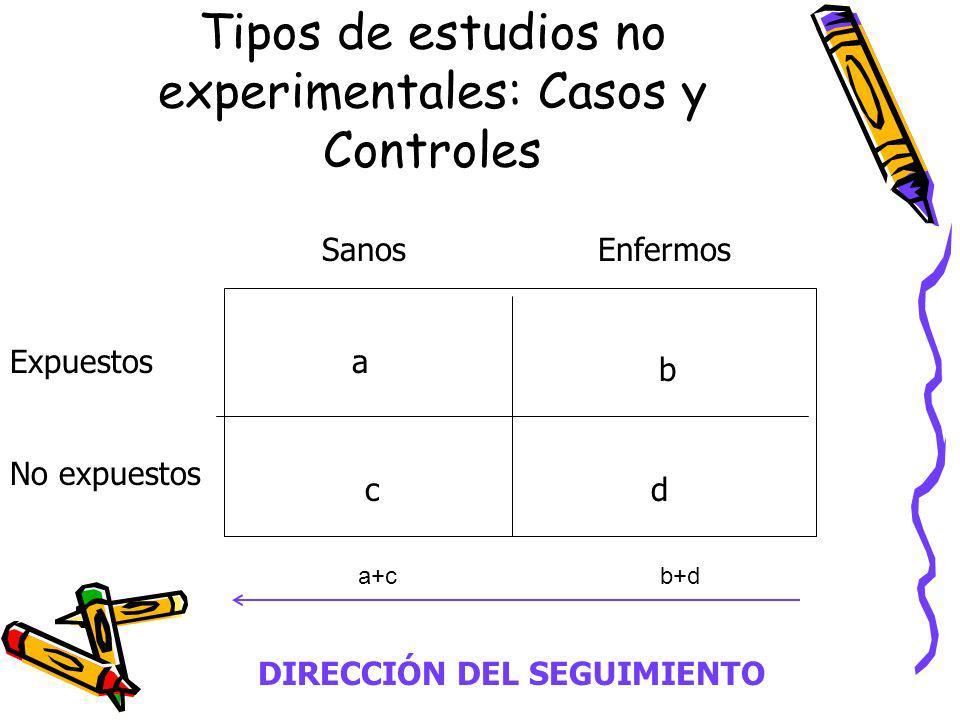Tipos de estudios no experimentales: Casos y Controles