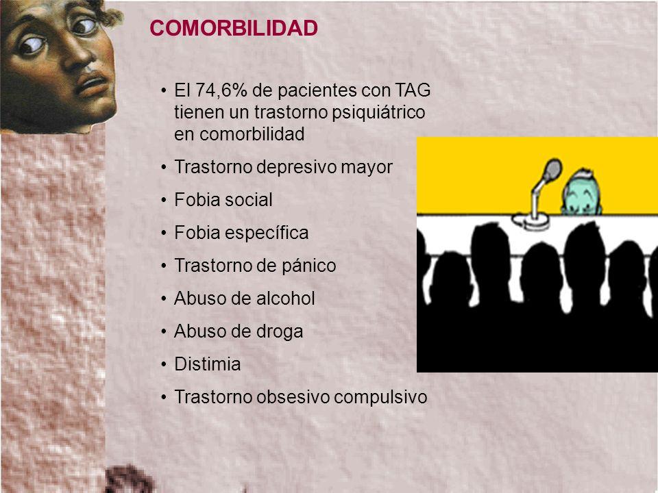 COMORBILIDAD El 74,6% de pacientes con TAG tienen un trastorno psiquiátrico en comorbilidad. Trastorno depresivo mayor.