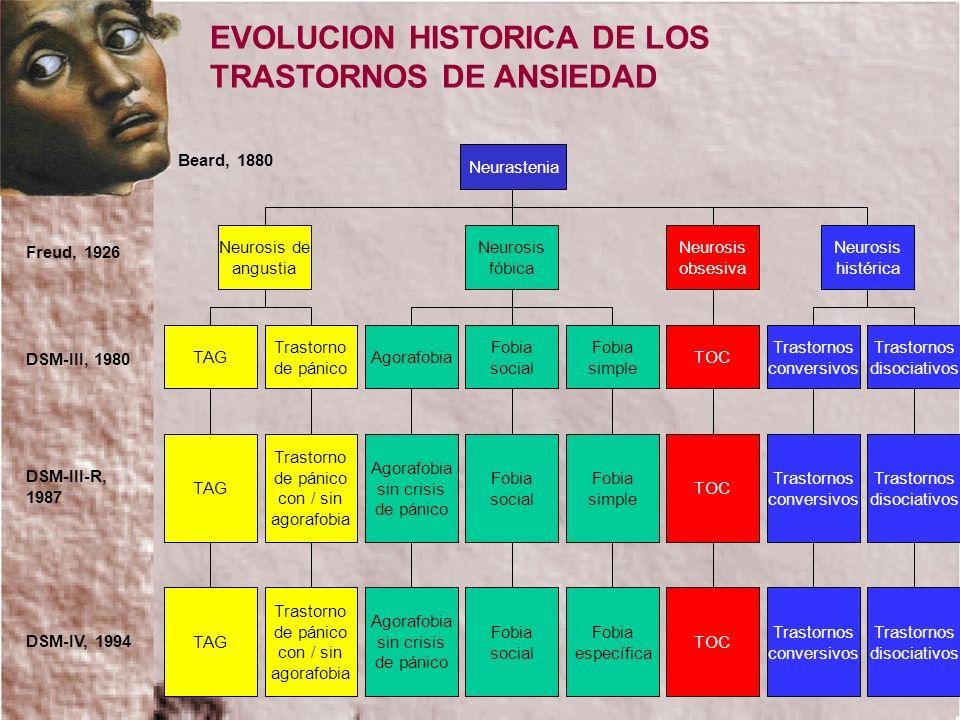 EVOLUCION HISTORICA DE LOS TRASTORNOS DE ANSIEDAD