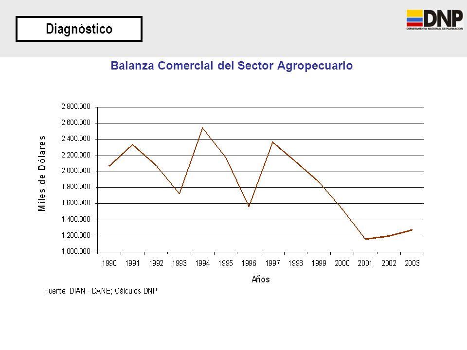 Balanza Comercial del Sector Agropecuario