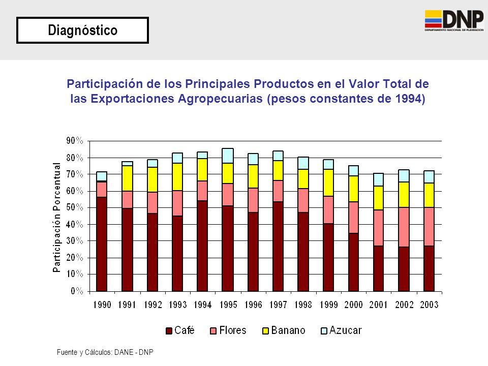 Diagnóstico Participación de los Principales Productos en el Valor Total de las Exportaciones Agropecuarias (pesos constantes de 1994)