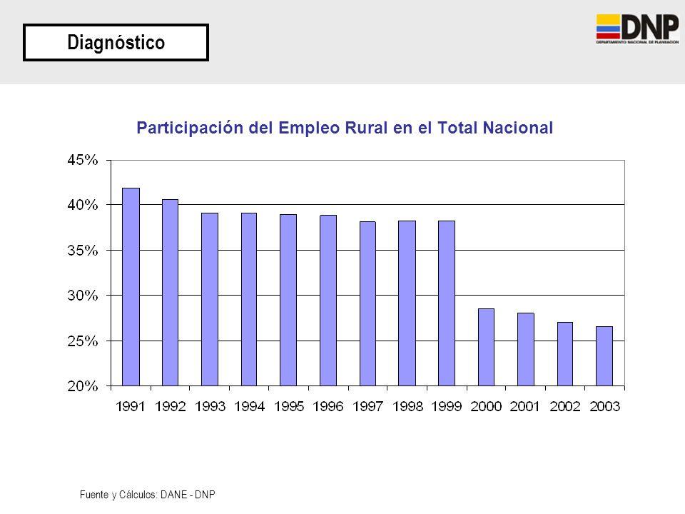 Participación del Empleo Rural en el Total Nacional
