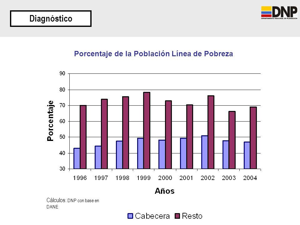 Porcentaje de la Población Línea de Pobreza