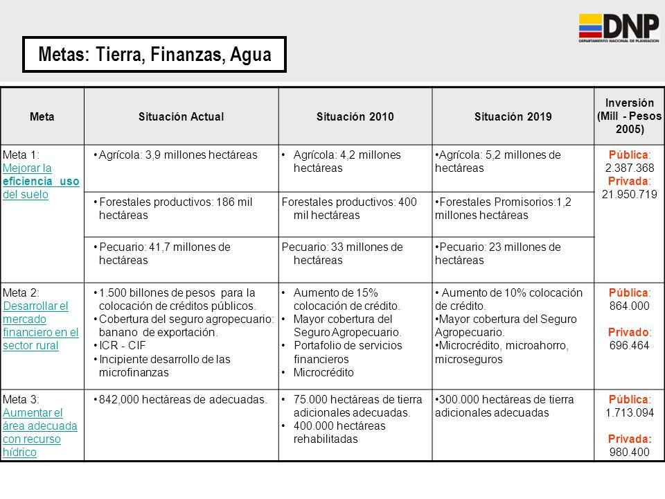 Metas: Tierra, Finanzas, Agua Inversión (Mill - Pesos 2005)