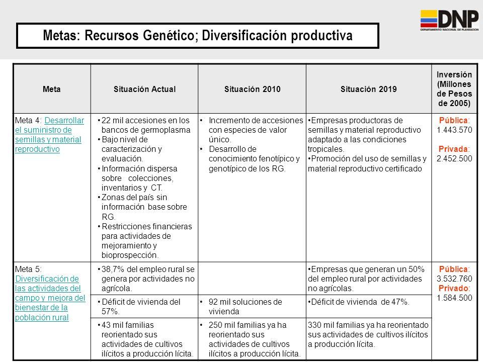 Metas: Recursos Genético; Diversificación productiva