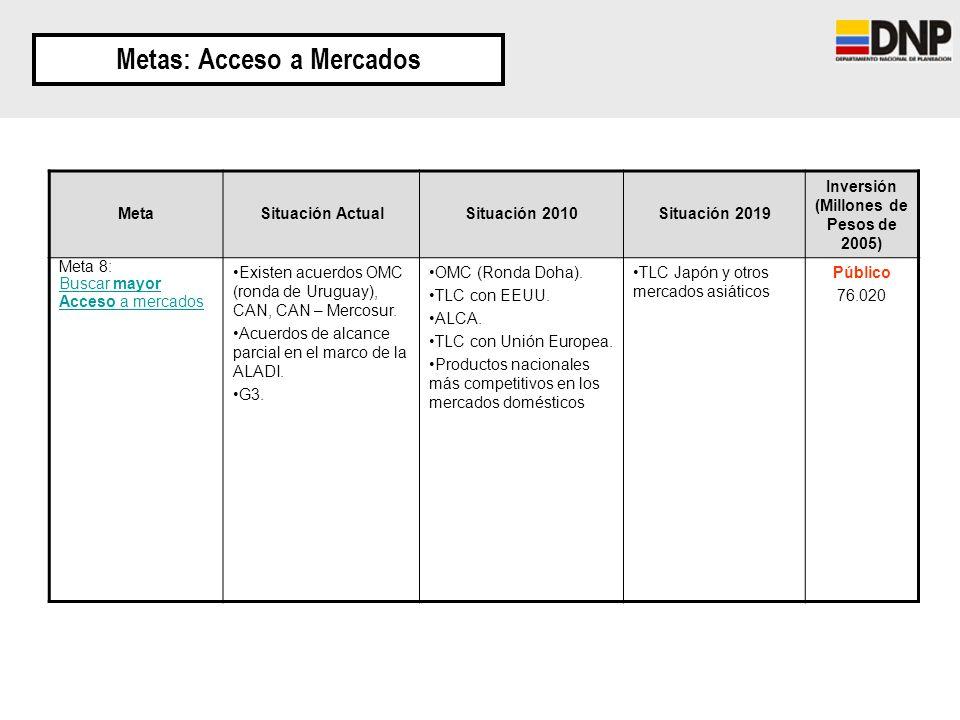 Metas: Acceso a Mercados Inversión (Millones de Pesos de 2005)