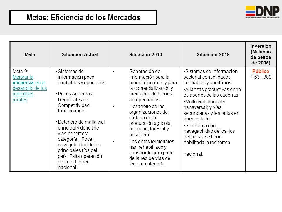 Metas: Eficiencia de los Mercados