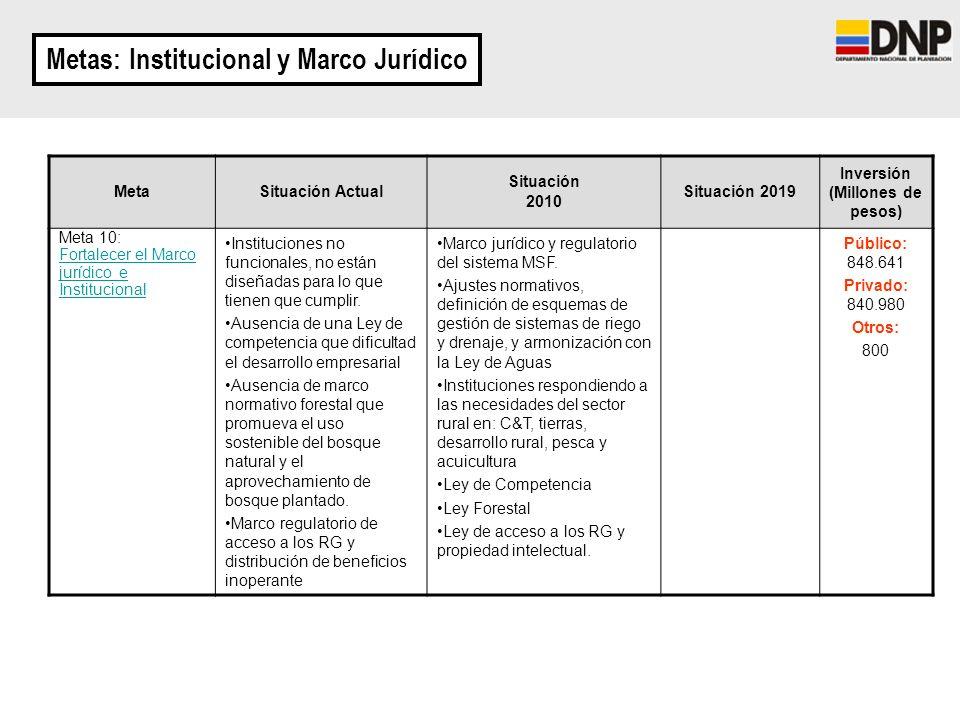 Metas: Institucional y Marco Jurídico Inversión (Millones de pesos)