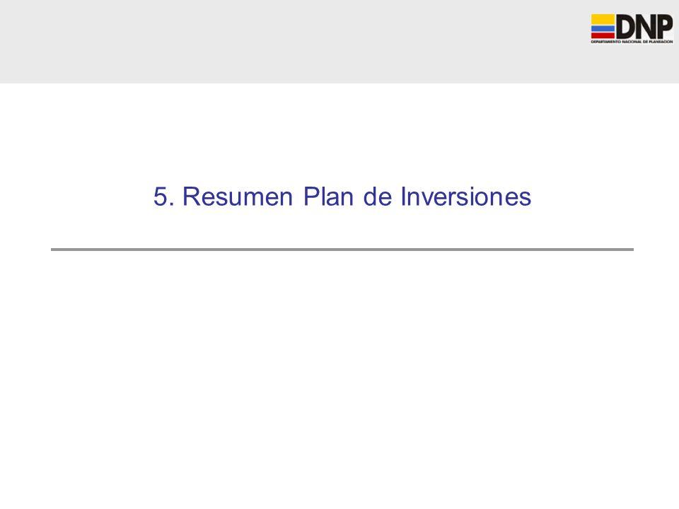 5. Resumen Plan de Inversiones