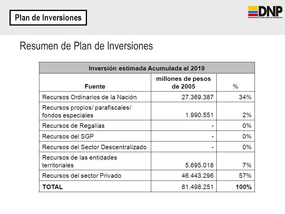 Inversión estimada Acumulada al 2019