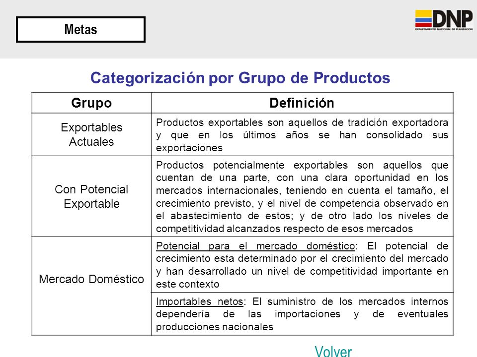 Categorización por Grupo de Productos