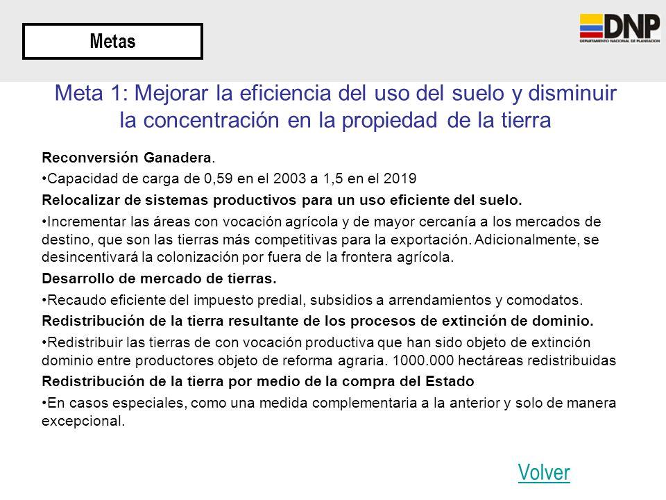 Metas Meta 1: Mejorar la eficiencia del uso del suelo y disminuir la concentración en la propiedad de la tierra.