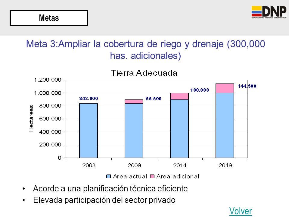 Metas Meta 3:Ampliar la cobertura de riego y drenaje (300,000 has. adicionales) Acorde a una planificación técnica eficiente.