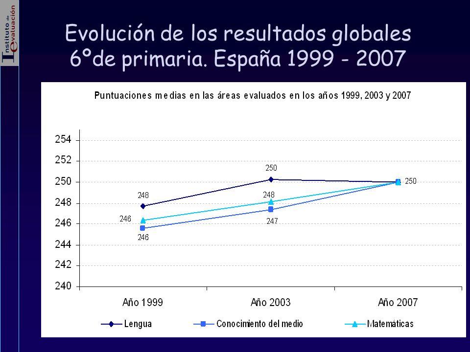 Evolución de los resultados globales