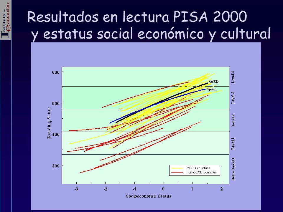 Resultados en lectura PISA 2000