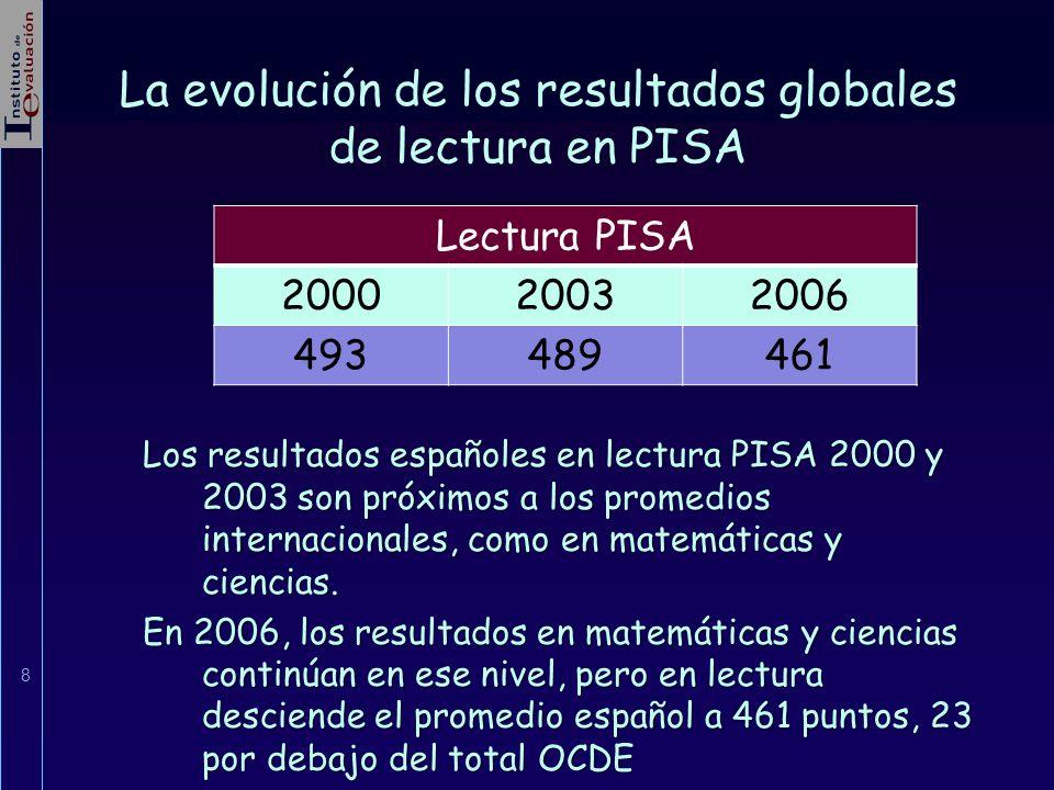 La evolución de los resultados globales de lectura en PISA