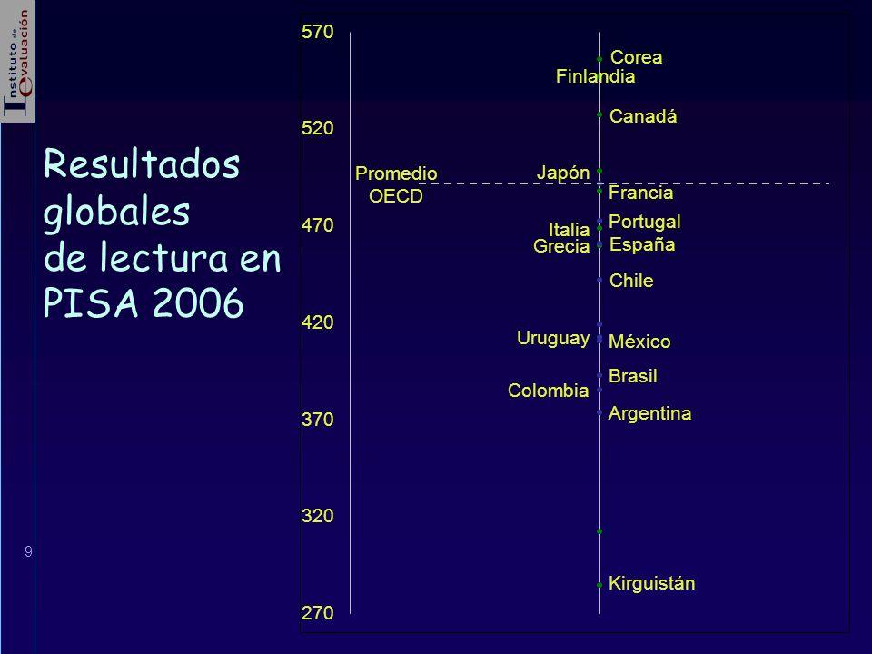 Resultados globales de lectura en PISA 2006