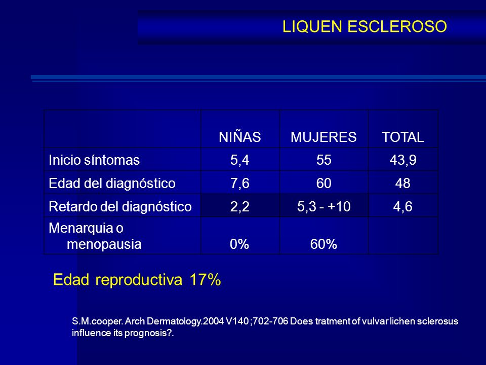 LIQUEN ESCLEROSO Edad reproductiva 17% NIÑAS MUJERES TOTAL
