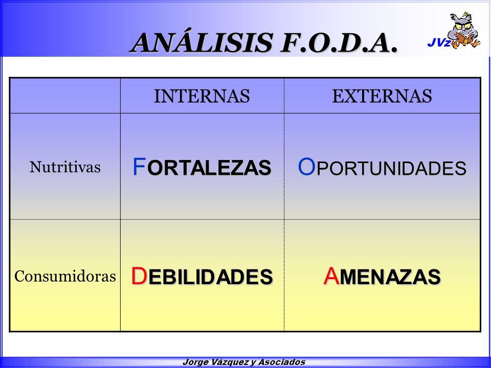 FODA. Análisis FODA. FORTALEZAS OPORTUNIDADES DEBILIDADES AMENAZAS