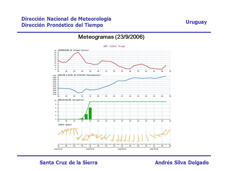 Meteogramas (23/9/2006) Dirección Nacional de Meteorología Uruguay