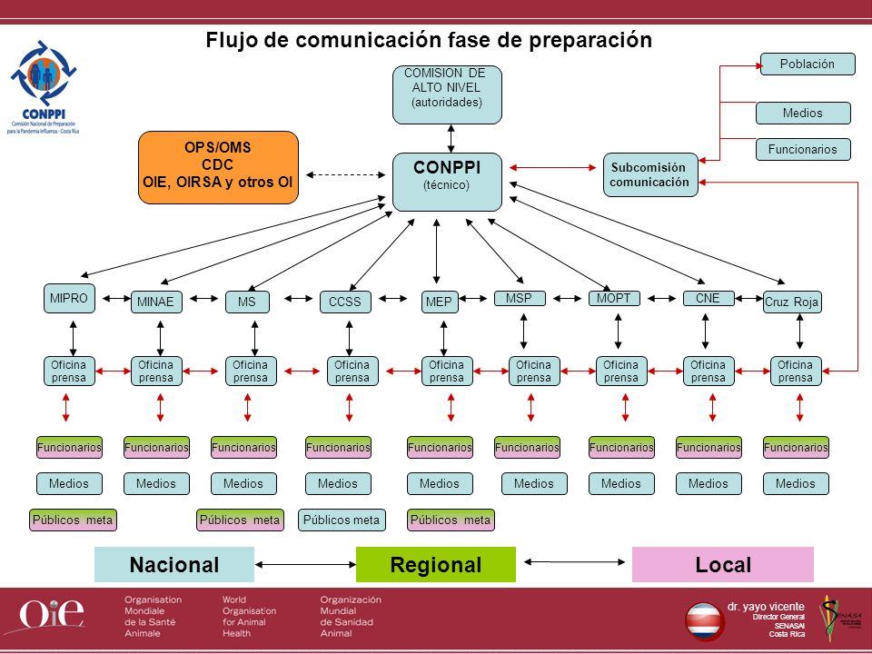 Flujo de comunicación fase de preparación
