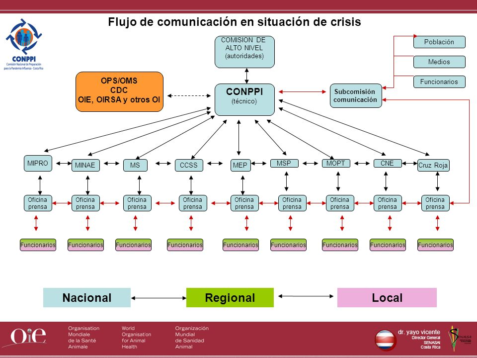 Flujo de comunicación en situación de crisis