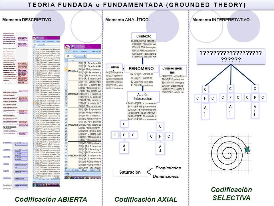 TEORIA FUNDADA o FUNDAMENTADA (GROUNDED THEORY) Codificación SELECTIVA
