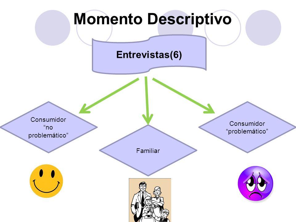 Momento Descriptivo Entrevistas(6) Consumidor no problemático