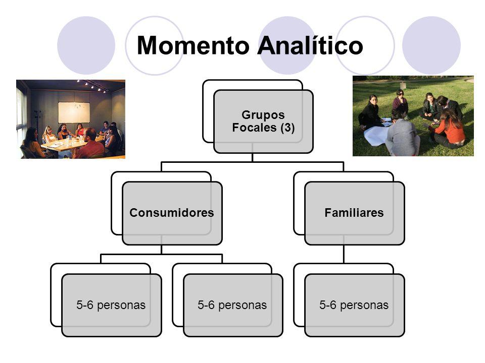 Momento Analítico Grupos Focales (3) Consumidores. 5-6 personas. Familiares.
