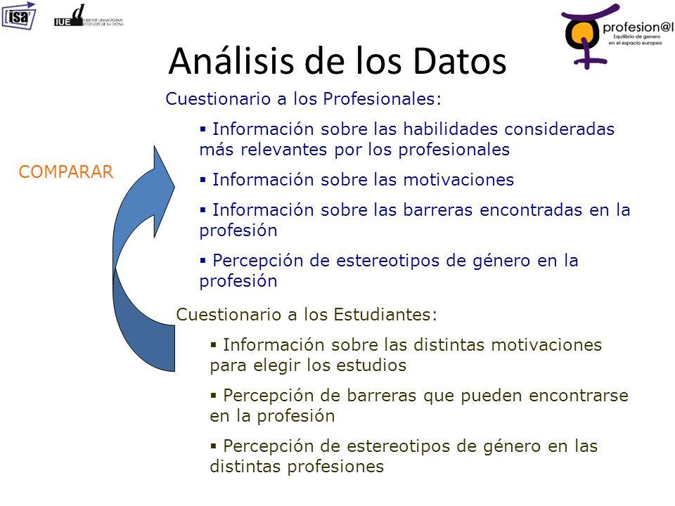 Análisis de los Datos Cuestionario a los Profesionales: