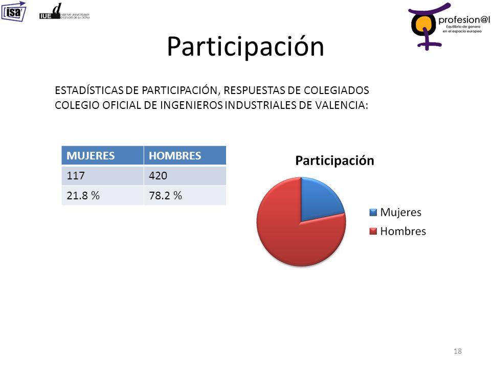 Participación ESTADÍSTICAS DE PARTICIPACIÓN, RESPUESTAS DE COLEGIADOS COLEGIO OFICIAL DE INGENIEROS INDUSTRIALES DE VALENCIA:
