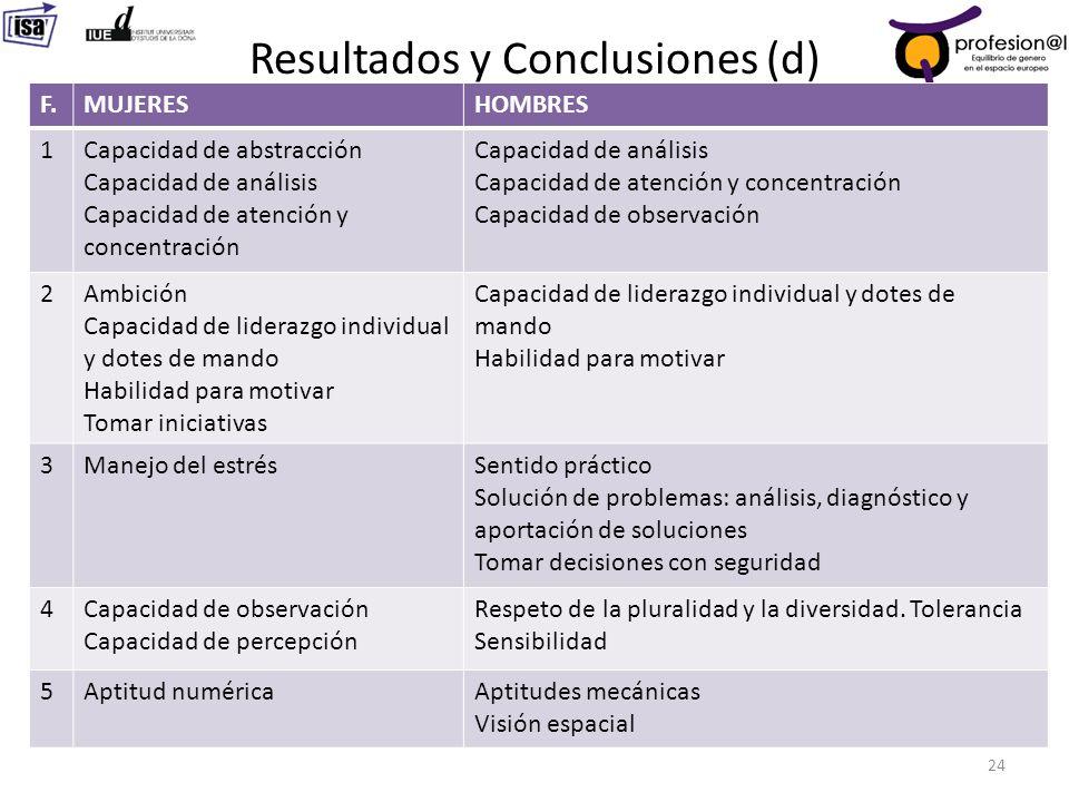 Resultados y Conclusiones (d)