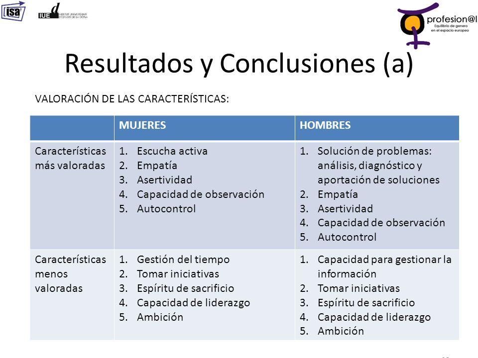 Resultados y Conclusiones (a)