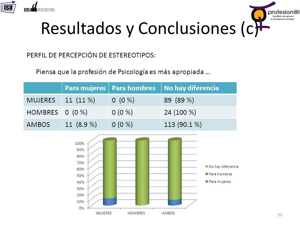 Resultados y Conclusiones (c)