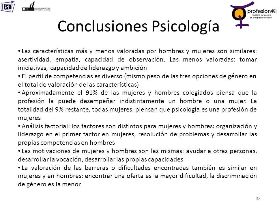 Conclusiones Psicología