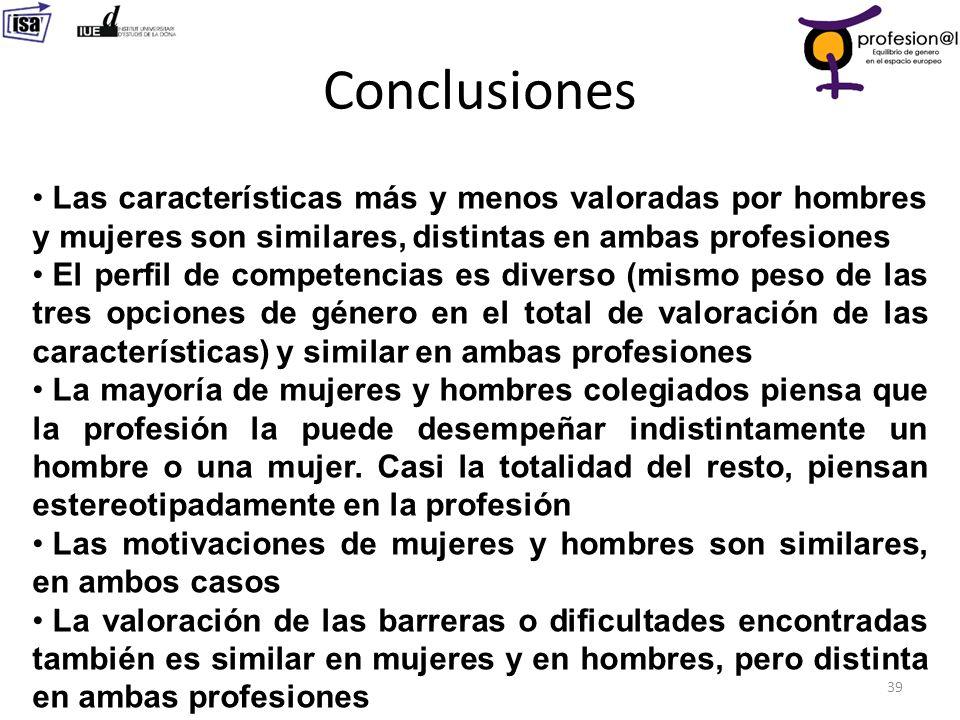 Conclusiones Las características más y menos valoradas por hombres y mujeres son similares, distintas en ambas profesiones.