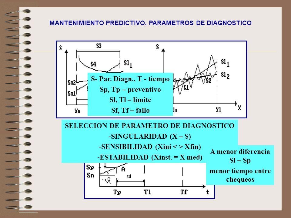 SELECCION DE PARAMETRO DE DIAGNOSTICO SINGULARIDAD (X – S)