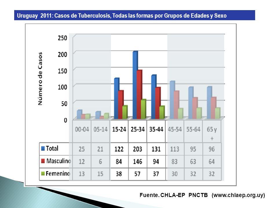 Uruguay 2011: Casos de Tuberculosis, Todas las formas por Grupos de Edades y Sexo