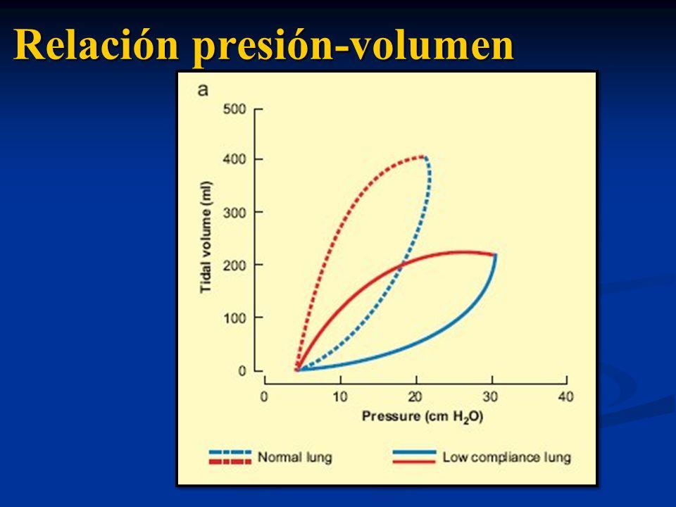 Relación presión-volumen