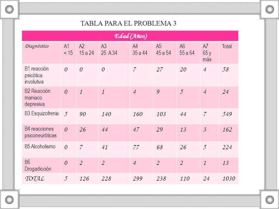 TABLA PARA EL PROBLEMA 3 Edad (Años) 7 27 20 4 58 1 9 5 24 90 140 160