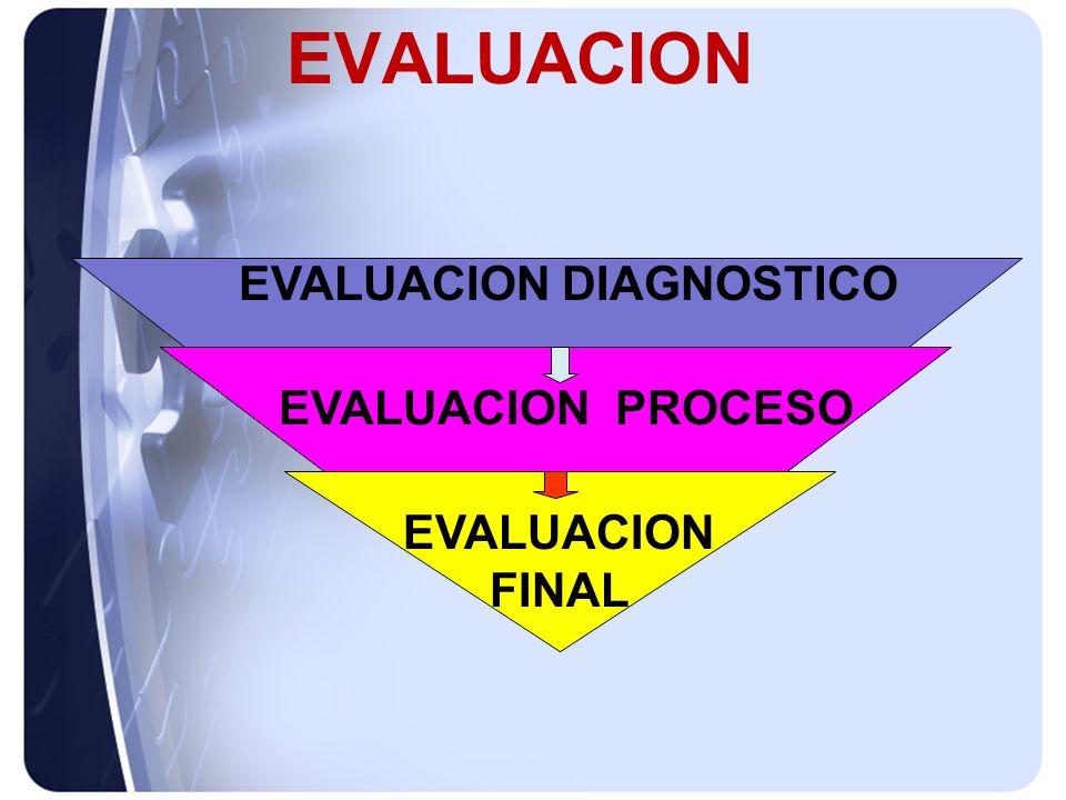 EVALUACION DIAGNOSTICO