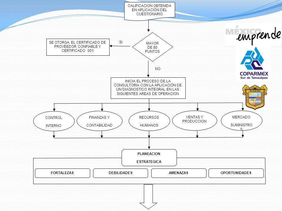FORTALEZAS DEBILIDADES PLANEACION ESTRATEGICA OPORTUNIDADES AMENAZAS